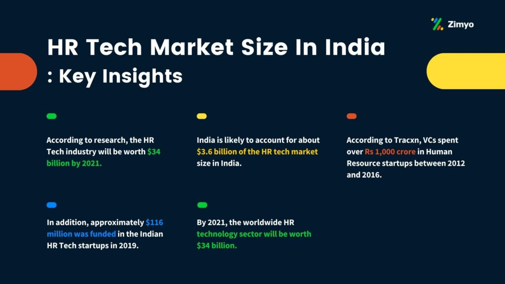 HR Tech Market Size In India