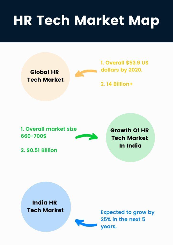 HR tech market map