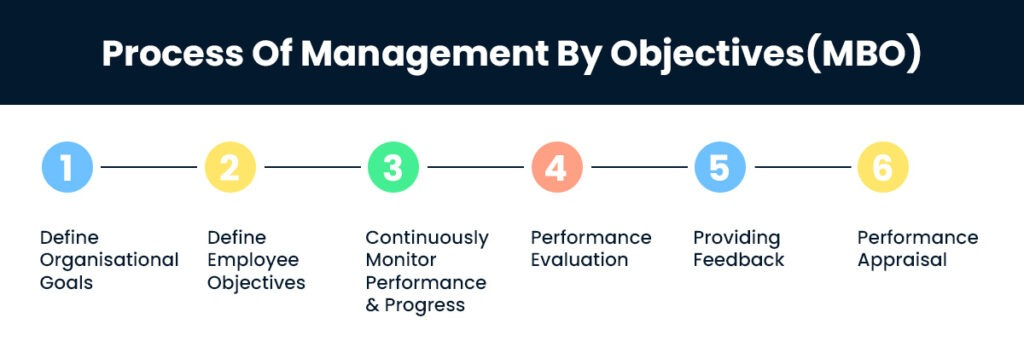 Process Of Management By Objectives (MBO)