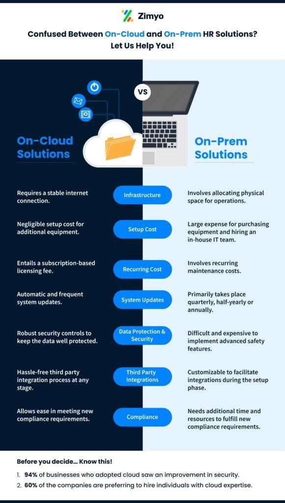 On-cloud-vs-on-premise-HR-software