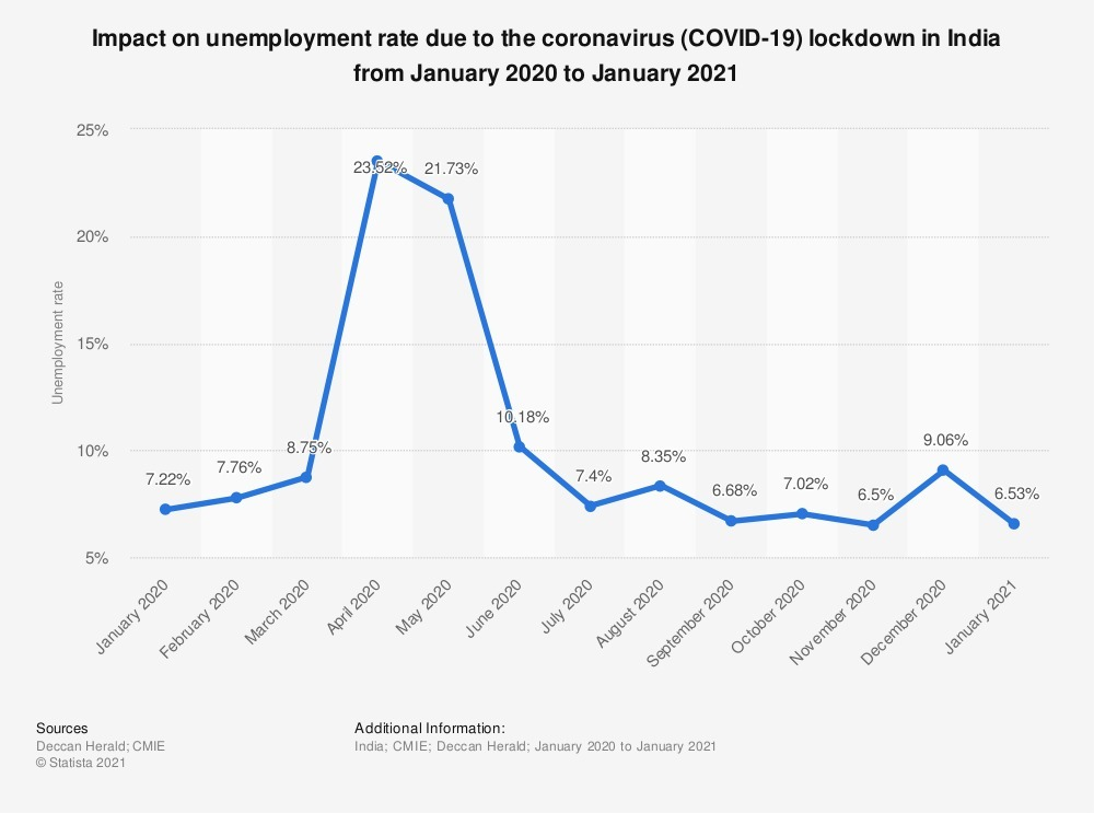 impact-of-covid-on-unemployment-rate