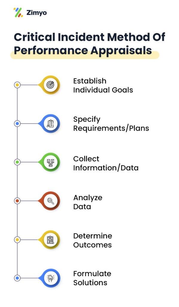 critical-incident-performance-appraisal-method