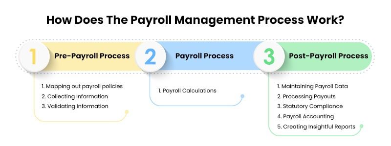 payroll-management-process