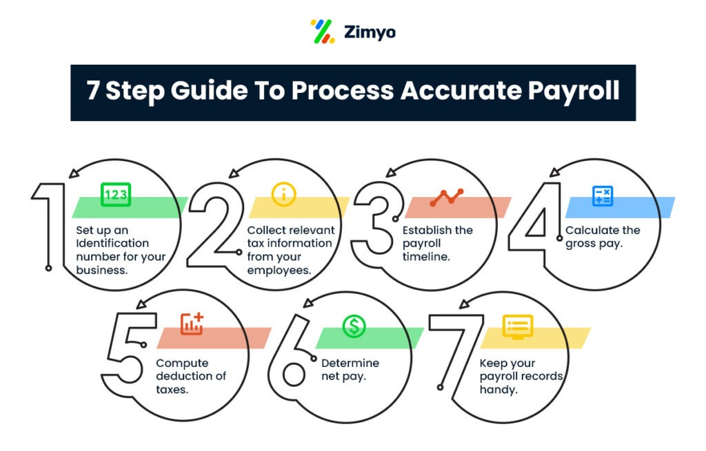 7-Step-Guide-To-Process-Accurate-Payroll-