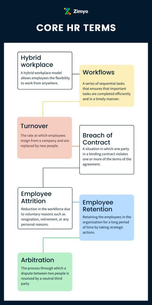 50 HR terms everyone should know